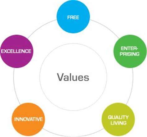 Personal Values Essay Examples Kibin